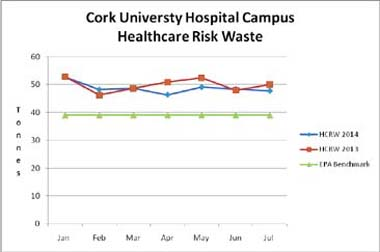 heatlhcare risk waste