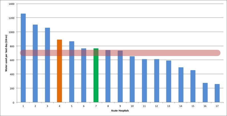 Water Benchmark 2