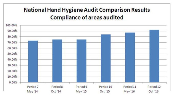 National Hand Hygiene Audit Compliance Oct 2016